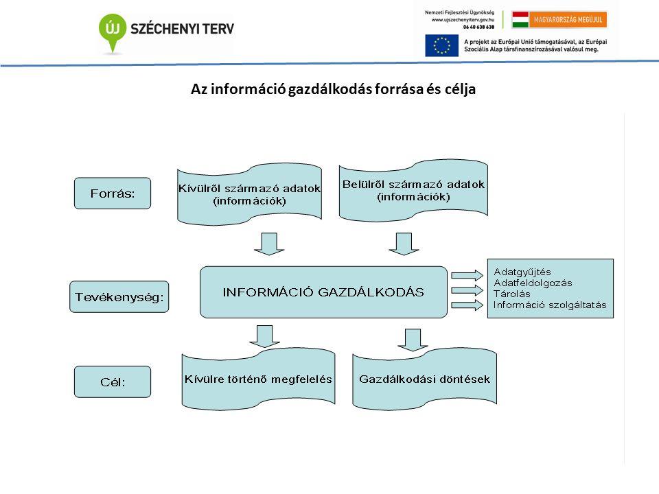 Az információ gazdálkodás forrása és célja