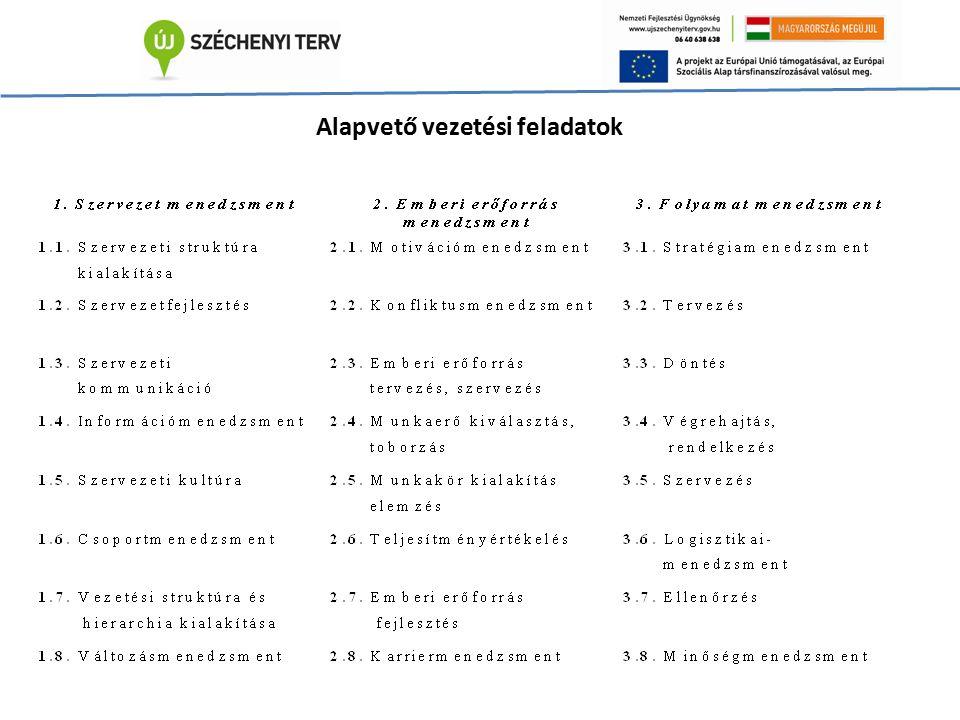 """Magyar """"z-gy TCS-k és TÉSZ-ek számának alakulása Forrás: Felföldi J., 2007."""