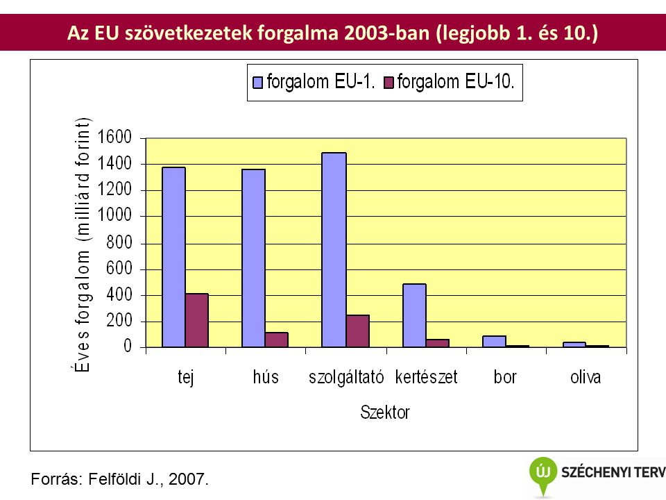 Az EU szövetkezetek forgalma 2003-ban (legjobb 1. és 10.) Forrás: Felföldi J., 2007.