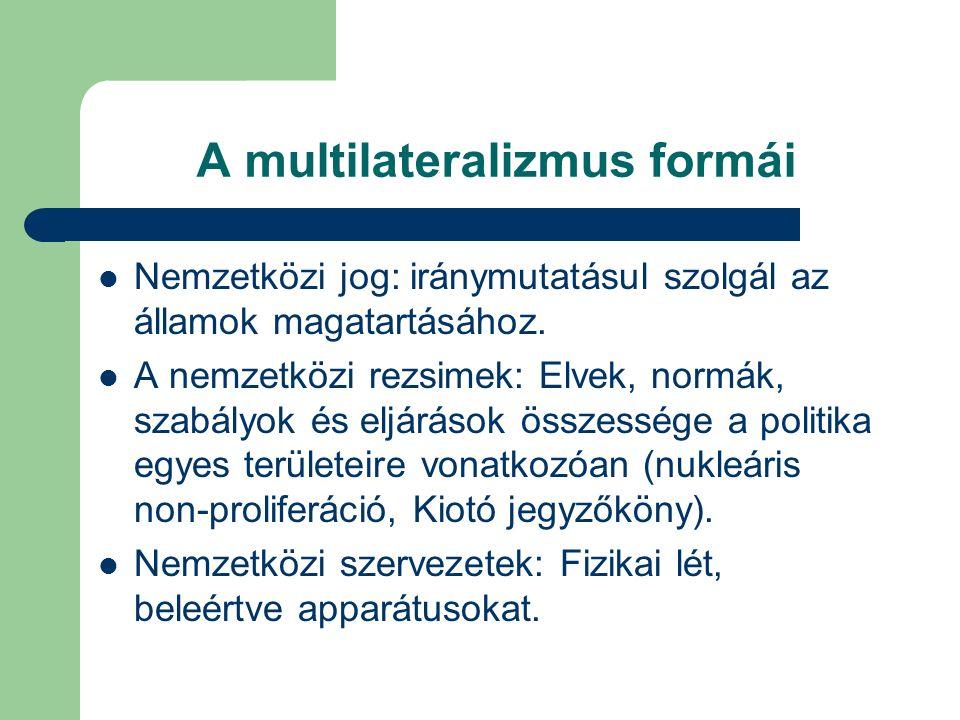 A multilateralizmus formái Nemzetközi jog: iránymutatásul szolgál az államok magatartásához.