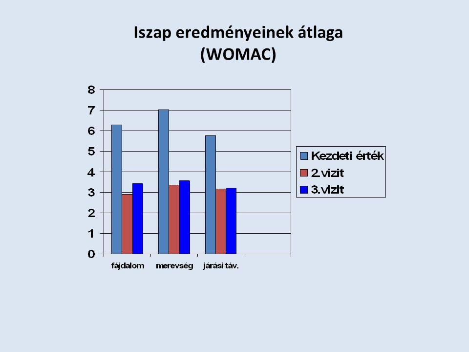 Iszap eredményeinek átlaga (WOMAC)