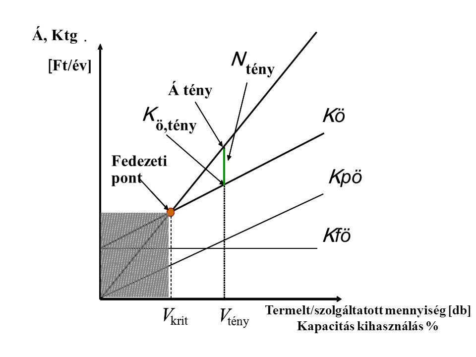 Á, Ktg. [ Ft/év] Termelt/szolgáltatott mennyiség [db] Kapacitás kihasználás % K K K V krit V tény K ö,tény N tény Fedezeti pont KöKö K fö K pö V krit