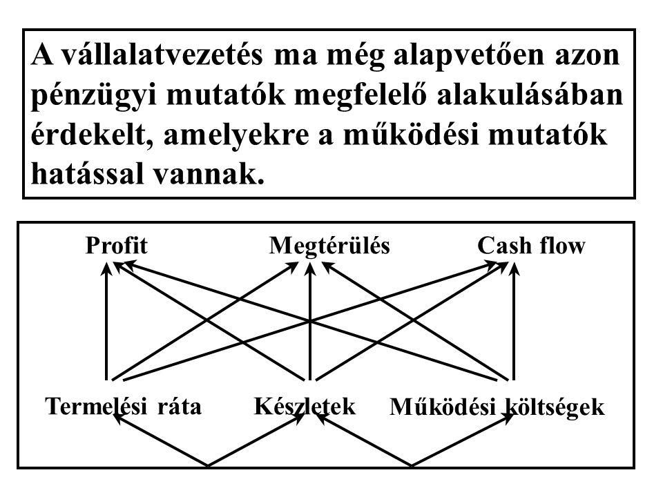 A vállalatvezetés ma még alapvetően azon pénzügyi mutatók megfelelő alakulásában érdekelt, amelyekre a működési mutatók hatással vannak. Profit Megtér