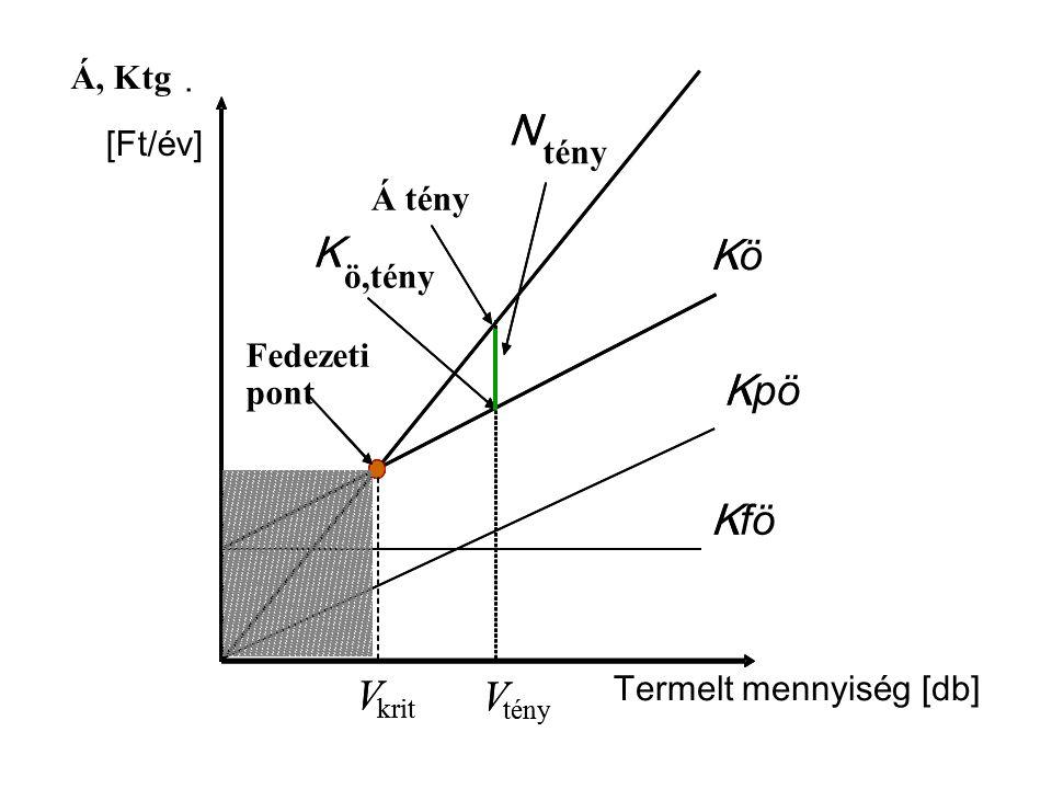 Á, Ktg. [Ft/ é v] Termelt mennyis é g [db] K K K V krit V tény K ö,tény N tény Fedezeti pont KöKö K fö K pö V krit V tény K N Fedezeti pont Á tény