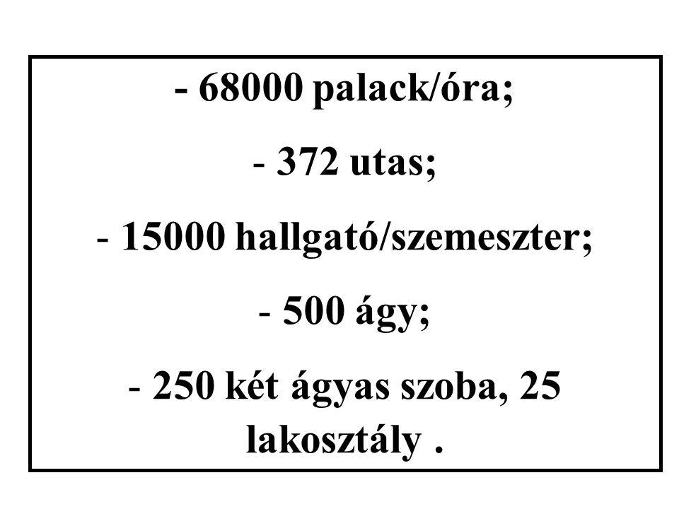 - 68000 palack/óra; - 372 utas; - 15000 hallgató/szemeszter; - 500 ágy; - 250 két ágyas szoba, 25 lakosztály.