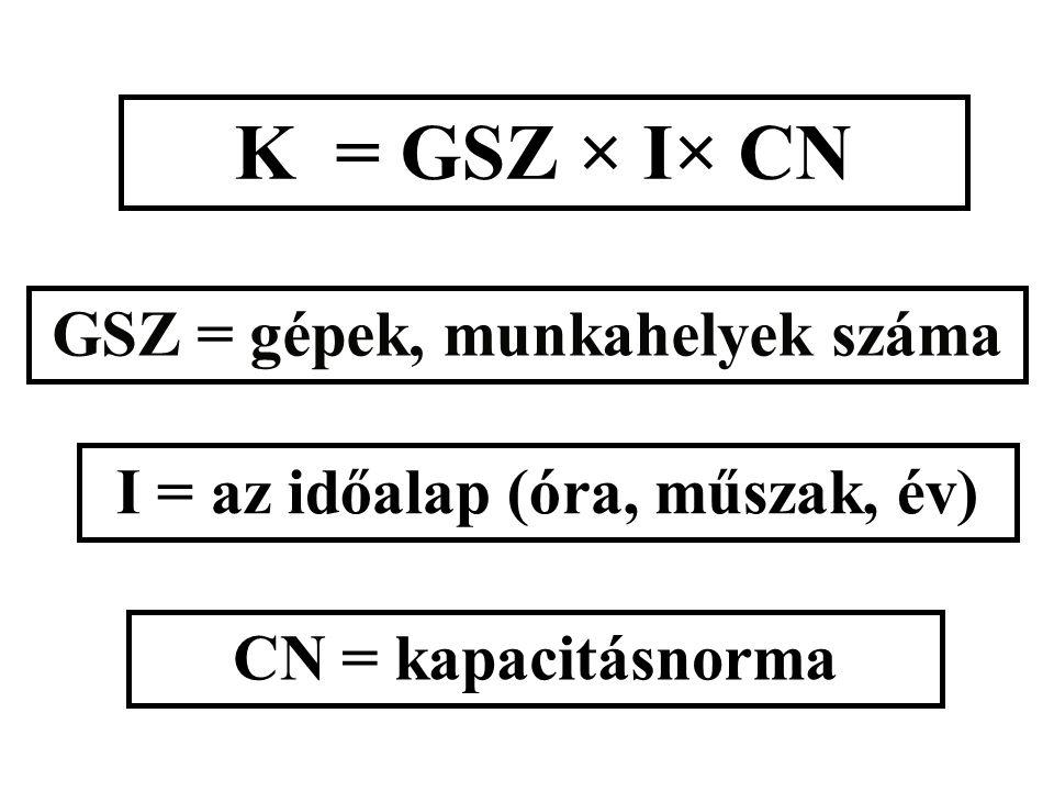 K = GSZ × I× CN GSZ = gépek, munkahelyek száma I = az időalap (óra, műszak, év) CN = kapacitásnorma