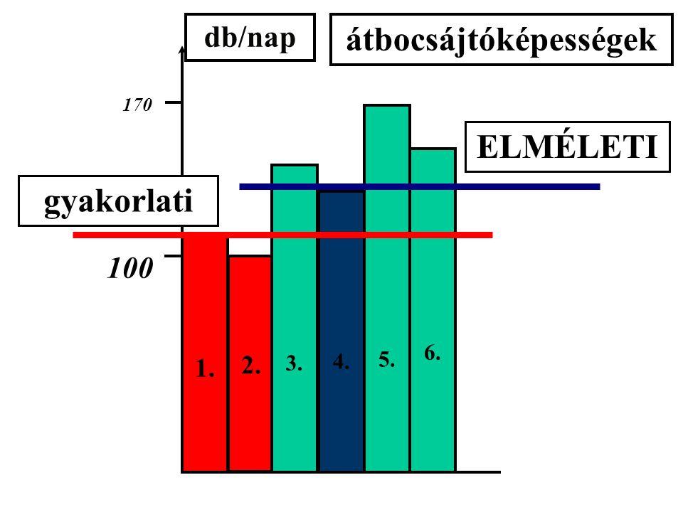 1. 2. 3. 4. 5. 6. db/nap 170 100 átbocsájtóképességek gyakorlati ELMÉLETI