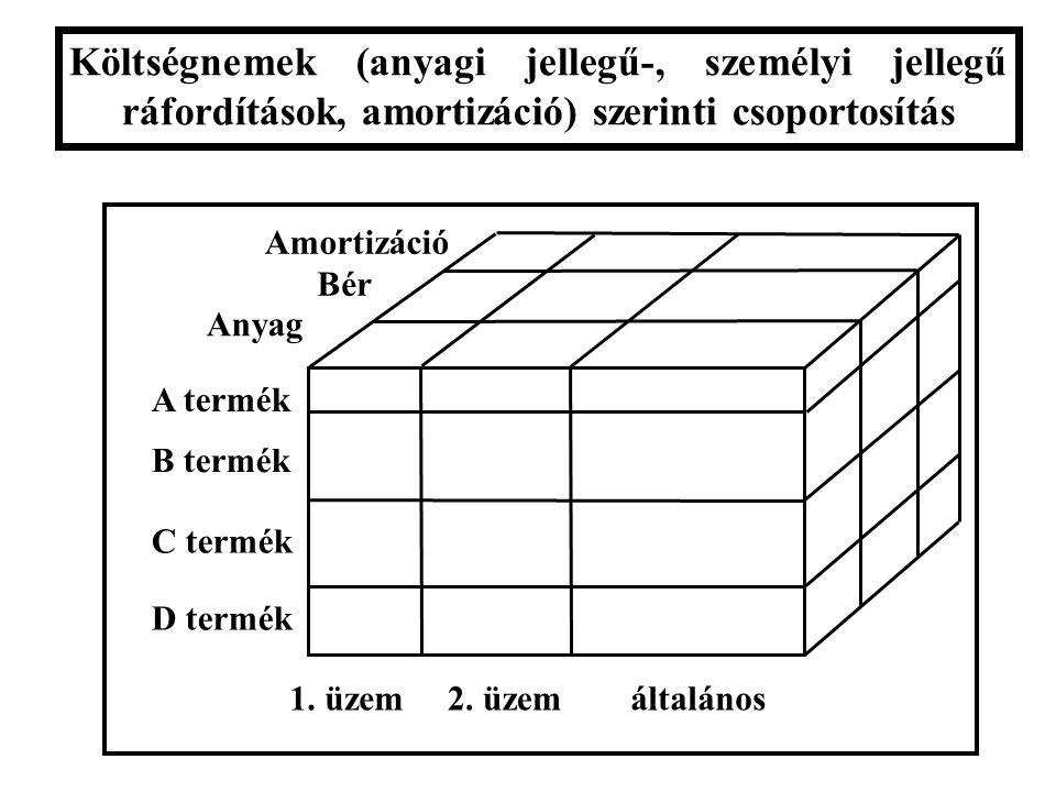 Költségnemek (anyagi jellegű-, személyi jellegű ráfordítások, amortizáció) szerinti csoportosítás 1. üzem2. üzemáltalános A termék B termék C termék D