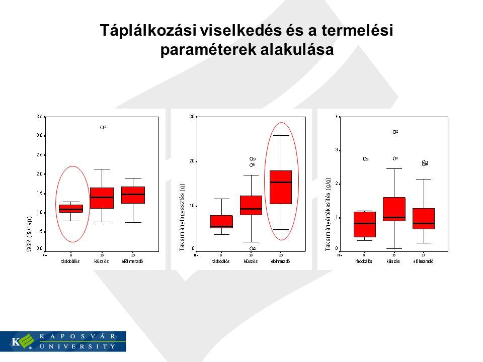 Táplálkozási viselkedés és a termelési paraméterek alakulása