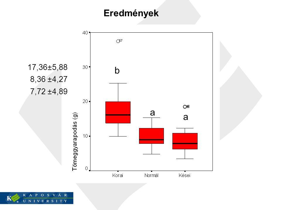 Eredmények 17,36 ± 5,88 8,36 ± 4,27 7,72 ± 4,89 b a a