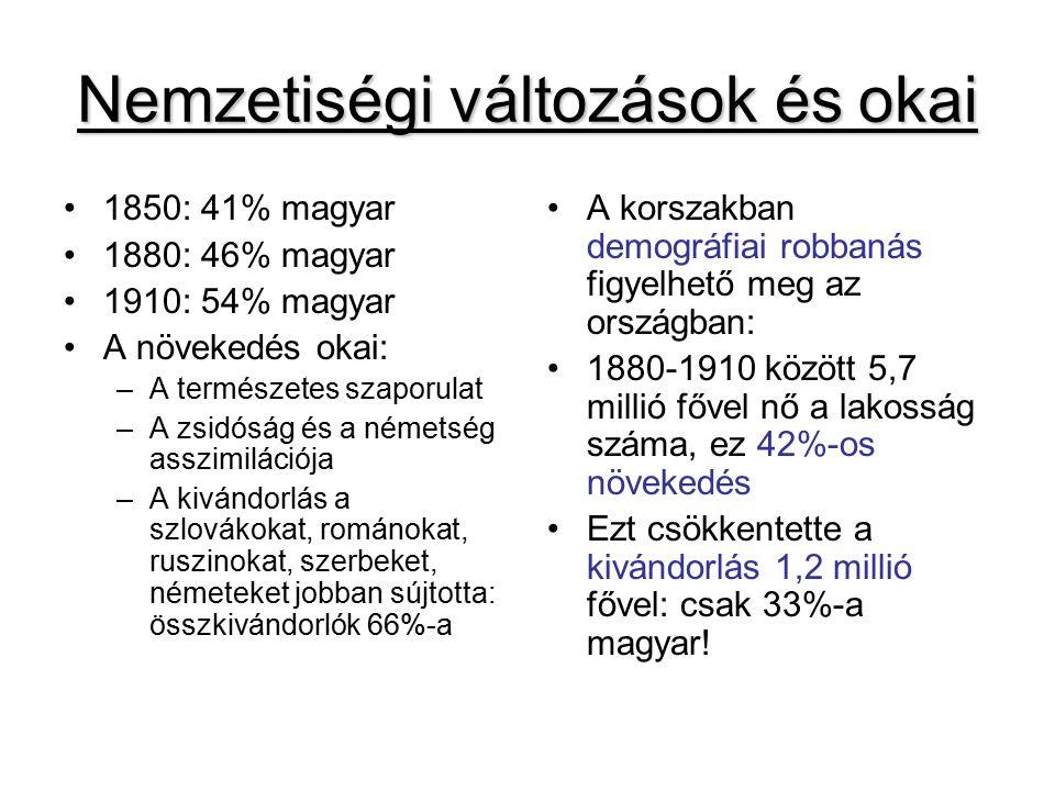 Nemzetiségi változások és okai 1850: 41% magyar 1880: 46% magyar 1910: 54% magyar A növekedés okai: –A természetes szaporulat –A zsidóság és a németség asszimilációja –A kivándorlás a szlovákokat, románokat, ruszinokat, szerbeket, németeket jobban sújtotta: összkivándorlók 66%-a A korszakban demográfiai robbanás figyelhető meg az országban: 1880-1910 között 5,7 millió fővel nő a lakosság száma, ez 42%-os növekedés Ezt csökkentette a kivándorlás 1,2 millió fővel: csak 33%-a magyar!