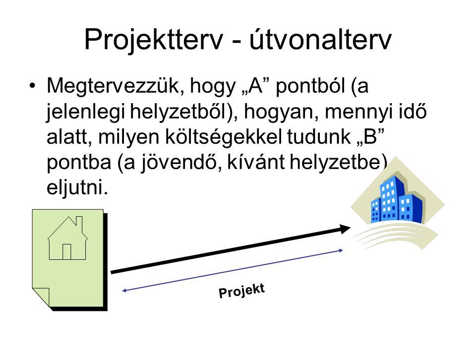 """Projektterv - útvonalterv Megtervezzük, hogy """"A pontból (a jelenlegi helyzetből), hogyan, mennyi idő alatt, milyen költségekkel tudunk """"B pontba (a jövendő, kívánt helyzetbe) eljutni."""