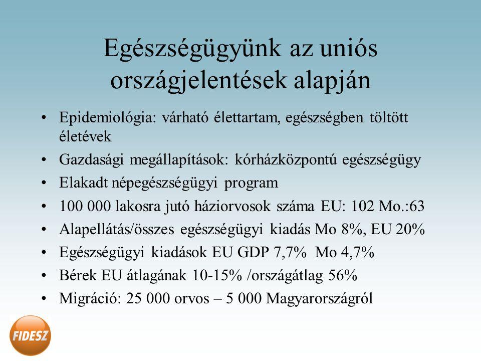 Egészségügyünk az uniós országjelentések alapján Epidemiológia: várható élettartam, egészségben töltött életévek Gazdasági megállapítások: kórházközpontú egészségügy Elakadt népegészségügyi program 100 000 lakosra jutó háziorvosok száma EU: 102 Mo.:63 Alapellátás/összes egészségügyi kiadás Mo 8%, EU 20% Egészségügyi kiadások EU GDP 7,7% Mo 4,7% Bérek EU átlagának 10-15% /országátlag 56% Migráció: 25 000 orvos – 5 000 Magyarországról