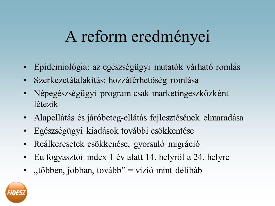 A reform eredményei Epidemiológia: az egészségügyi mutatók várható romlás Szerkezetátalakítás: hozzáférhetőség romlása Népegészségügyi program csak marketingeszközként létezik Alapellátás és járóbeteg-ellátás fejlesztésének elmaradása Egészségügyi kiadások további csökkentése Reálkeresetek csökkenése, gyorsuló migráció Eu fogyasztói index 1 év alatt 14.