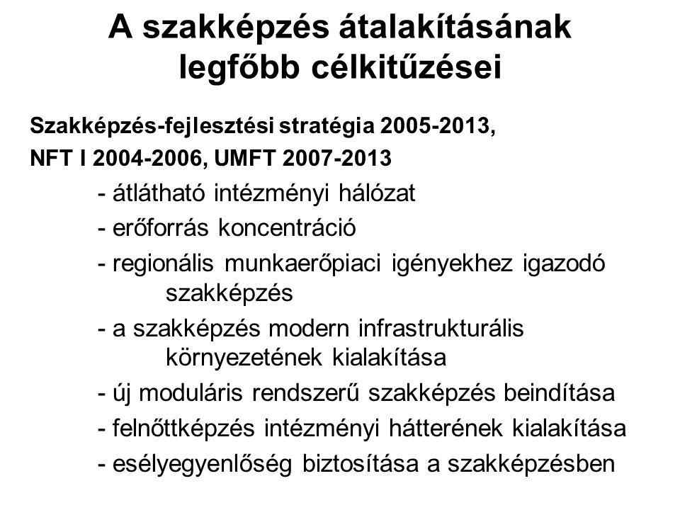 A szakképzés átalakításának legfőbb célkitűzései Szakképzés-fejlesztési stratégia 2005-2013, NFT I 2004-2006, UMFT 2007-2013 - átlátható intézményi hálózat - erőforrás koncentráció - regionális munkaerőpiaci igényekhez igazodó szakképzés - a szakképzés modern infrastrukturális környezetének kialakítása - új moduláris rendszerű szakképzés beindítása - felnőttképzés intézményi hátterének kialakítása - esélyegyenlőség biztosítása a szakképzésben