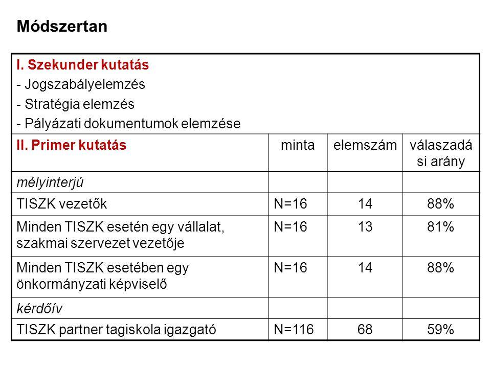Módszertan I. Szekunder kutatás - Jogszabályelemzés - Stratégia elemzés - Pályázati dokumentumok elemzése II. Primer kutatásmintaelemszámválaszadá si