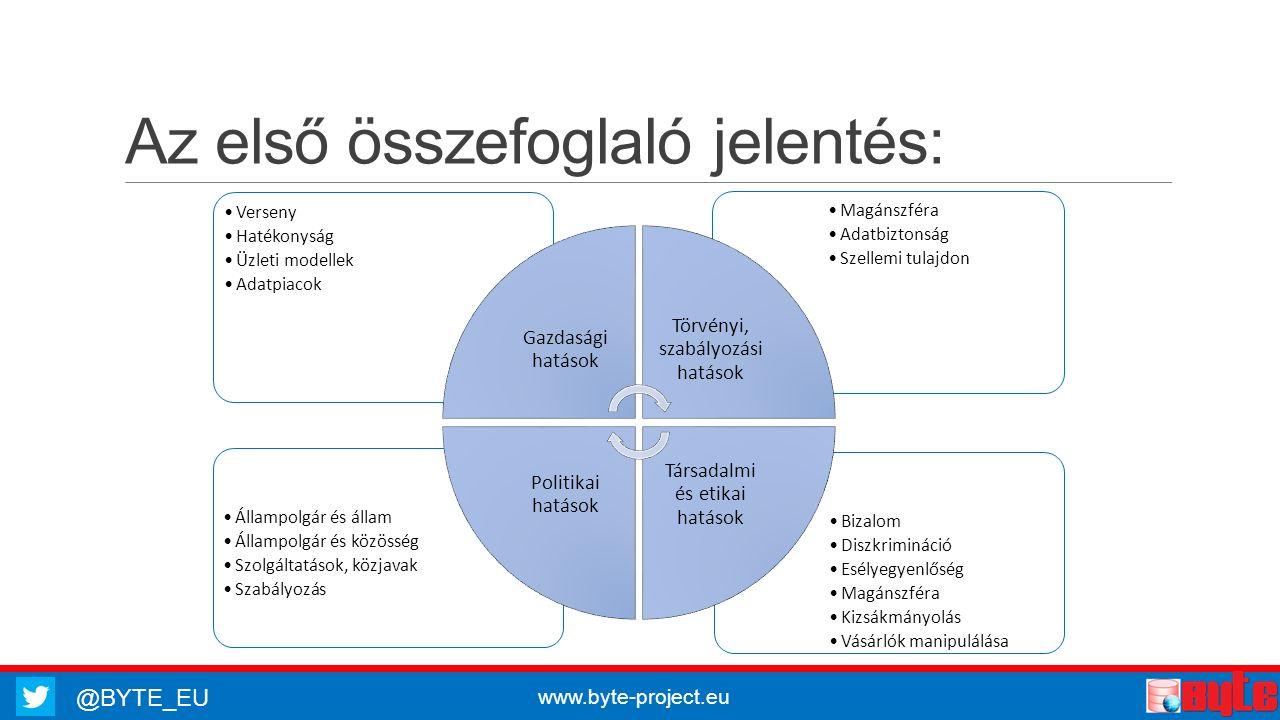 @BYTE_EU www.byte-project.eu Az első összefoglaló jelentés: Bizalom Diszkrimináció Esélyegyenlőség Magánszféra Kizsákmányolás Vásárlók manipulálása Állampolgár és állam Állampolgár és közösség Szolgáltatások, közjavak Szabályozás Magánszféra Adatbiztonság Szellemi tulajdon Verseny Hatékonyság Üzleti modellek Adatpiacok Gazdasági hatások Törvényi, szabályozási hatások Társadalmi és etikai hatások Politikai hatások