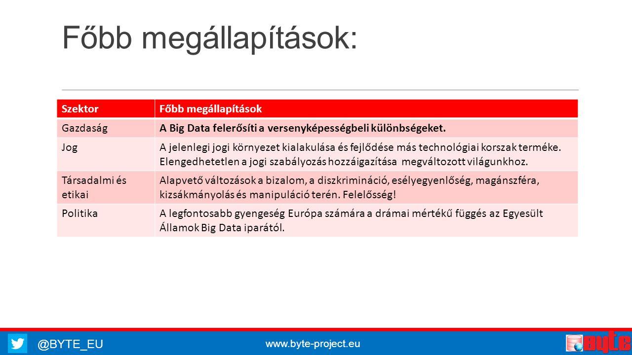 @BYTE_EU www.byte-project.eu Főbb megállapítások: SzektorFőbb megállapítások GazdaságA Big Data felerősíti a versenyképességbeli különbségeket. JogA j