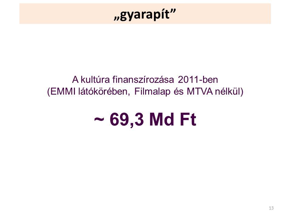"""""""gyarapít"""" A kultúra finanszírozása 2011-ben (EMMI látókörében, Filmalap és MTVA nélkül) ~ 69,3 Md Ft 13"""