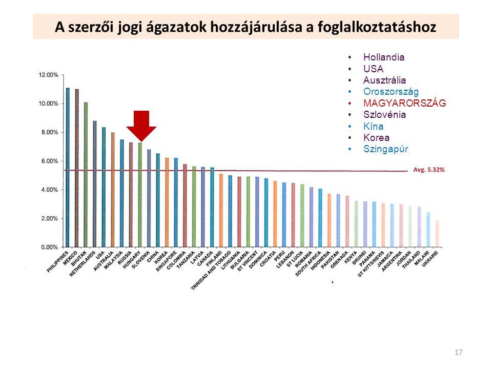 A szerzői jogi ágazatok hozzájárulása a foglalkoztatáshoz Hollandia USA Ausztrália Oroszország MAGYARORSZÁG Szlovénia Kína Korea Szingapúr 17