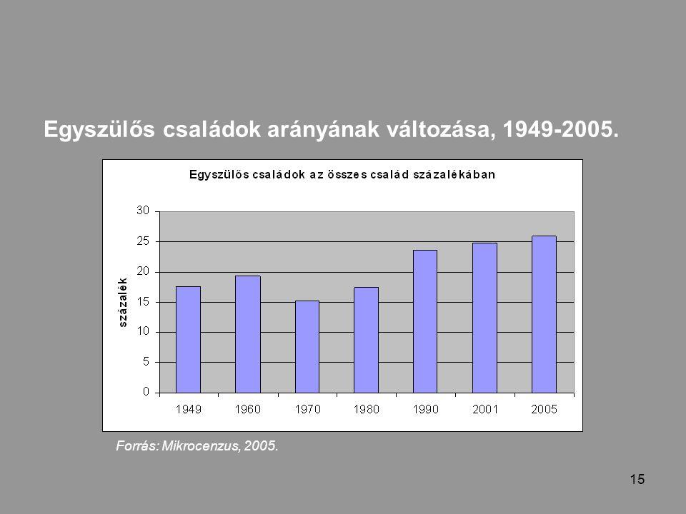 15 Egyszülős családok arányának változása, 1949-2005. Forrás: Mikrocenzus, 2005.