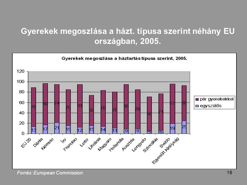 16 Gyerekek megoszlása a házt. típusa szerint néhány EU országban, 2005.