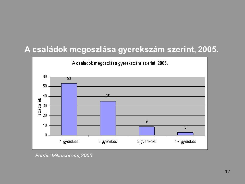 17 A családok megoszlása gyerekszám szerint, 2005. Forrás: Mikrocenzus, 2005.