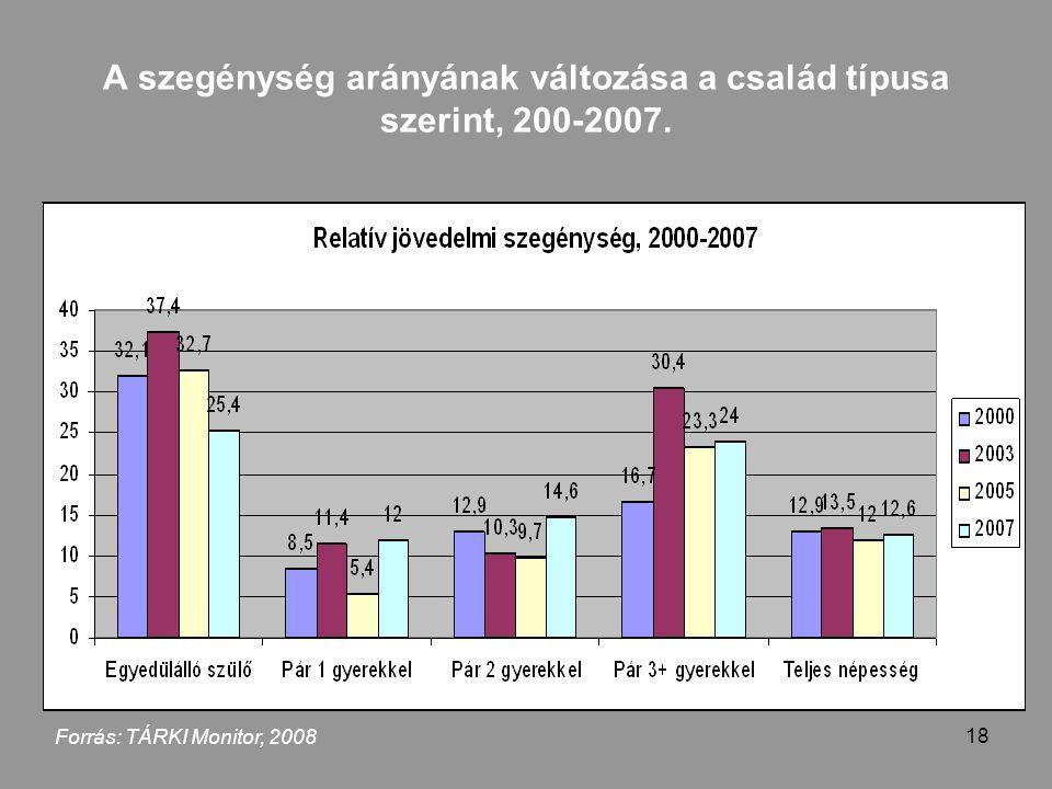 18 A szegénység arányának változása a család típusa szerint, 200-2007. Forrás: TÁRKI Monitor, 2008