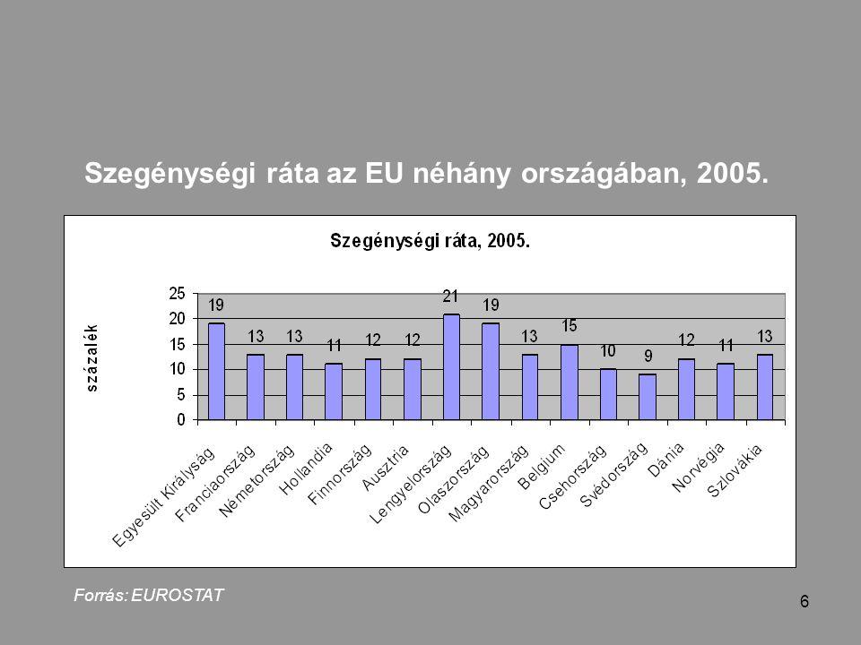 6 Szegénységi ráta az EU néhány országában, 2005. Forrás: EUROSTAT