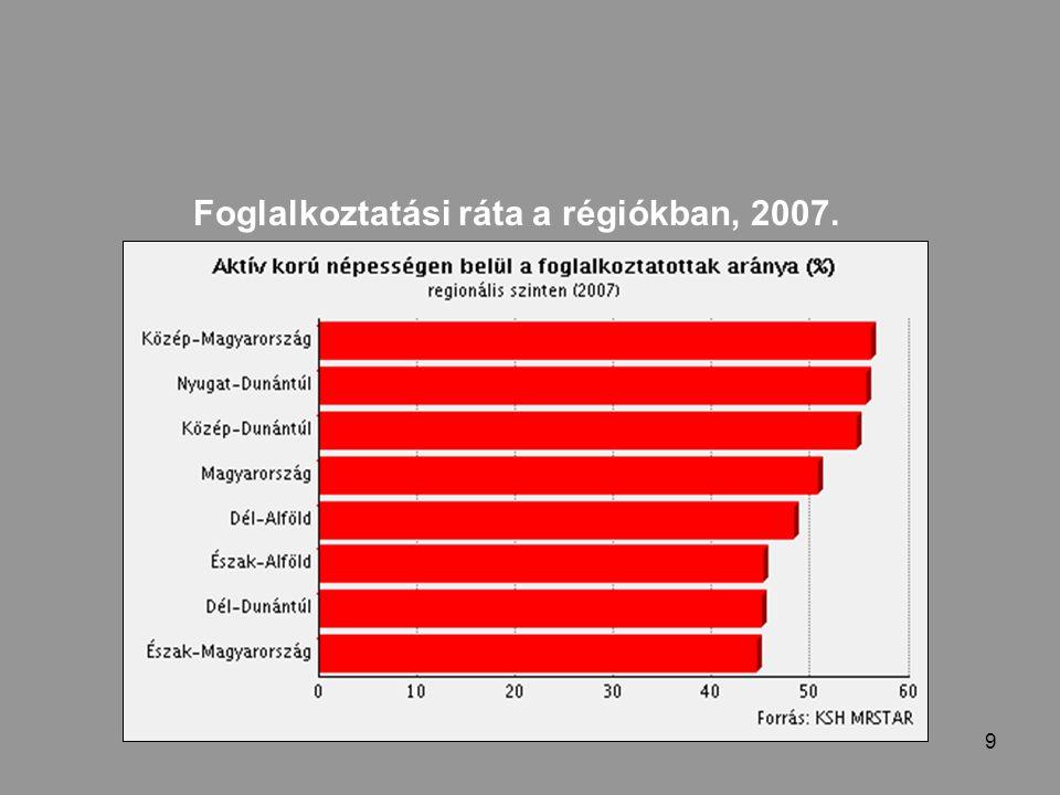 9 Foglalkoztatási ráta a régiókban, 2007.
