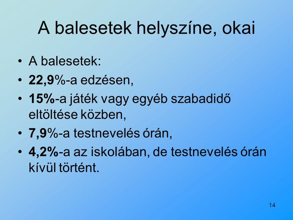 14 A balesetek helyszíne, okai A balesetek: 22,9%-a edzésen, 15%-a játék vagy egyéb szabadidő eltöltése közben, 7,9%-a testnevelés órán, 4,2%-a az isk