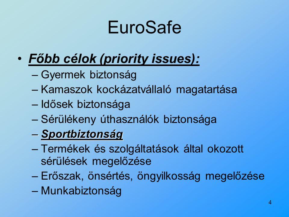4 EuroSafe Főbb célok (priority issues): –Gyermek biztonság –Kamaszok kockázatvállaló magatartása –Idősek biztonsága –Sérülékeny úthasználók biztonság