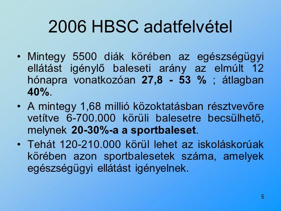5 2006 HBSC adatfelvétel Mintegy 5500 diák körében az egészségügyi ellátást igénylő baleseti arány az elmúlt 12 hónapra vonatkozóan 27,8 - 53 % ; átla