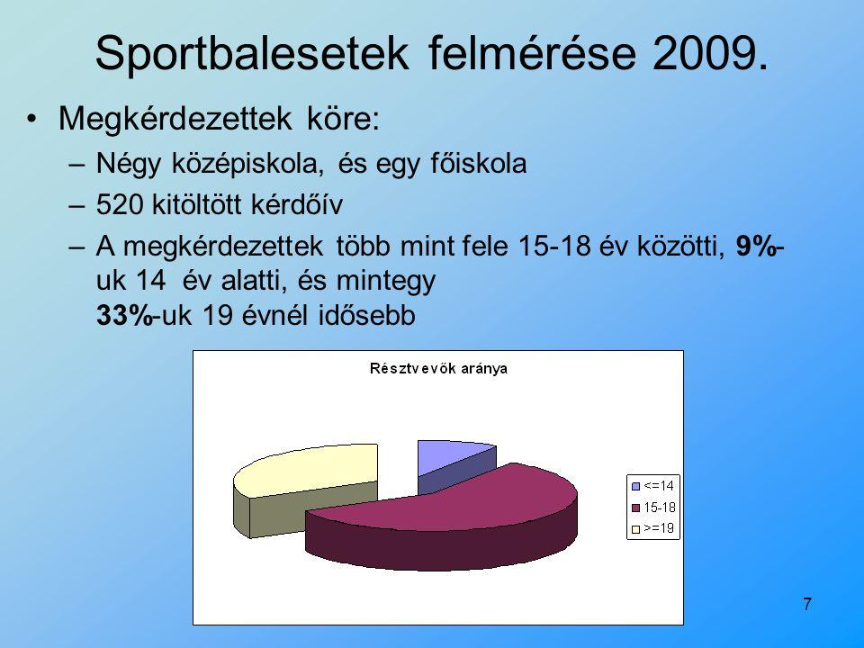 7 Sportbalesetek felmérése 2009. Megkérdezettek köre: –Négy középiskola, és egy főiskola –520 kitöltött kérdőív –A megkérdezettek több mint fele 15-18