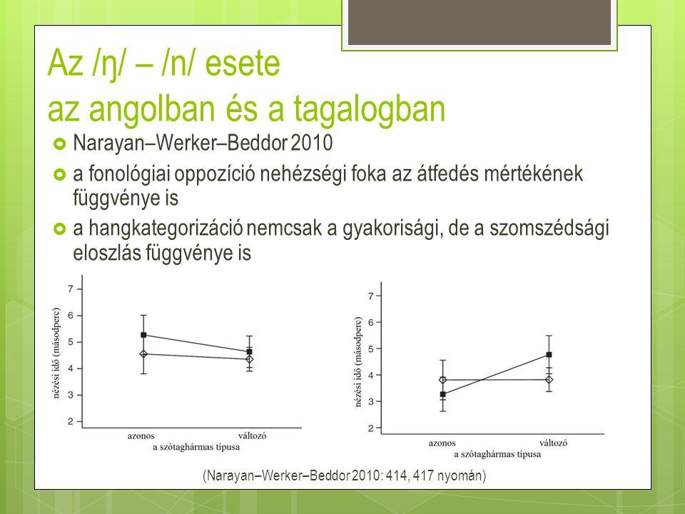 Az /ŋ/ – /n/ esete az angolban és a tagalogban (Narayan–Werker–Beddor 2010: 414, 417 nyomán)  Narayan–Werker–Beddor 2010  a fonológiai oppozíció neh