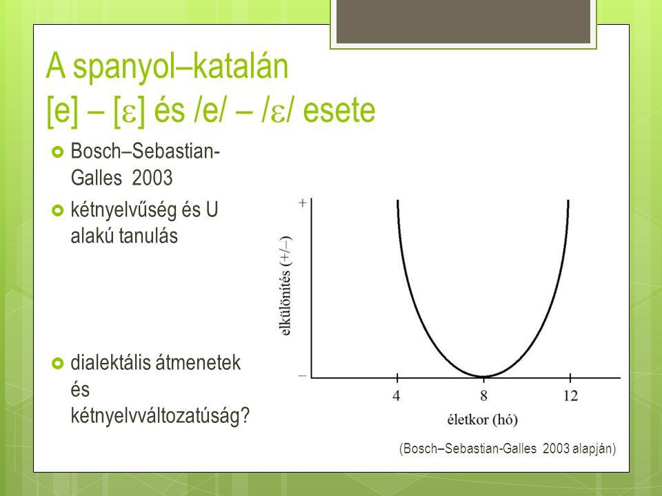 A spanyol–katalán [e] – [  ] és /e/ – /  / esete  Bosch–Sebastian- Galles 2003  kétnyelvűség és U alakú tanulás  dialektális átmenetek és kétnyel
