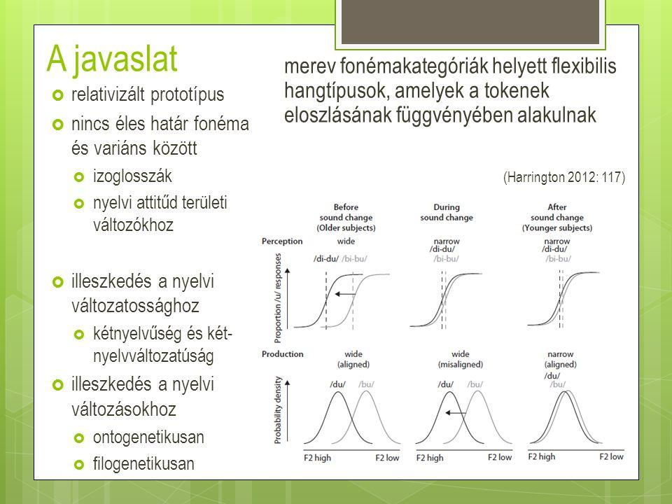 A javaslat merev fonémakategóriák helyett flexibilis hangtípusok, amelyek a tokenek eloszlásának függvényében alakulnak (Harrington 2012: 117)  relat