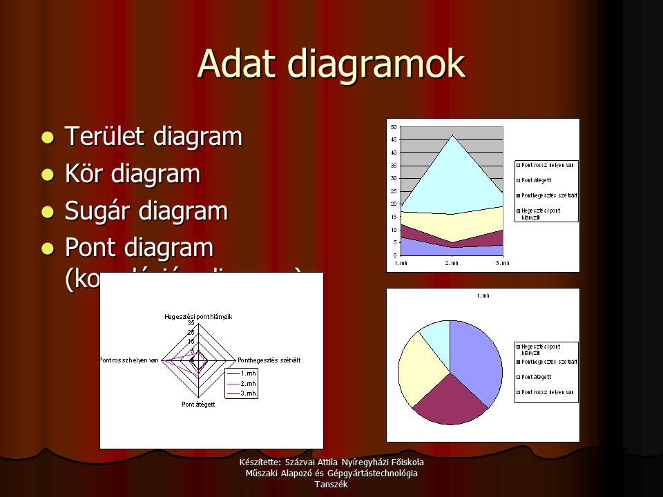 Készítette: Százvai Attila Nyíregyházi Főiskola Műszaki Alapozó és Gépgyártástechnológia Tanszék Adat diagramok Terület diagram Terület diagram Kör diagram Kör diagram Sugár diagram Sugár diagram Pont diagram (korrelációs diagram) Pont diagram (korrelációs diagram)