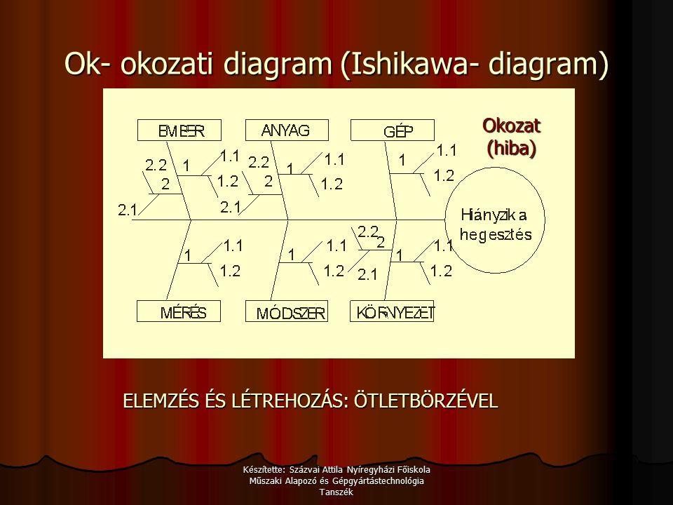 Készítette: Százvai Attila Nyíregyházi Főiskola Műszaki Alapozó és Gépgyártástechnológia Tanszék Ok- okozati diagram (Ishikawa- diagram) ELEMZÉS ÉS LÉTREHOZÁS: ÖTLETBÖRZÉVEL Okozat (hiba)