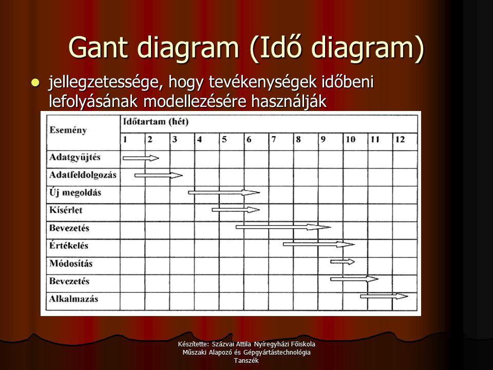 Készítette: Százvai Attila Nyíregyházi Főiskola Műszaki Alapozó és Gépgyártástechnológia Tanszék Gant diagram (Idő diagram) jellegzetessége, hogy tevékenységek időbeni lefolyásának modellezésére használják jellegzetessége, hogy tevékenységek időbeni lefolyásának modellezésére használják