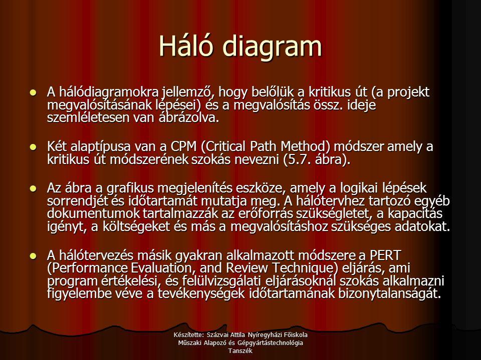 Készítette: Százvai Attila Nyíregyházi Főiskola Műszaki Alapozó és Gépgyártástechnológia Tanszék Háló diagram A hálódiagramokra jellemző, hogy belőlük a kritikus út (a projekt megvalósításának lépései) és a megvalósítás össz.