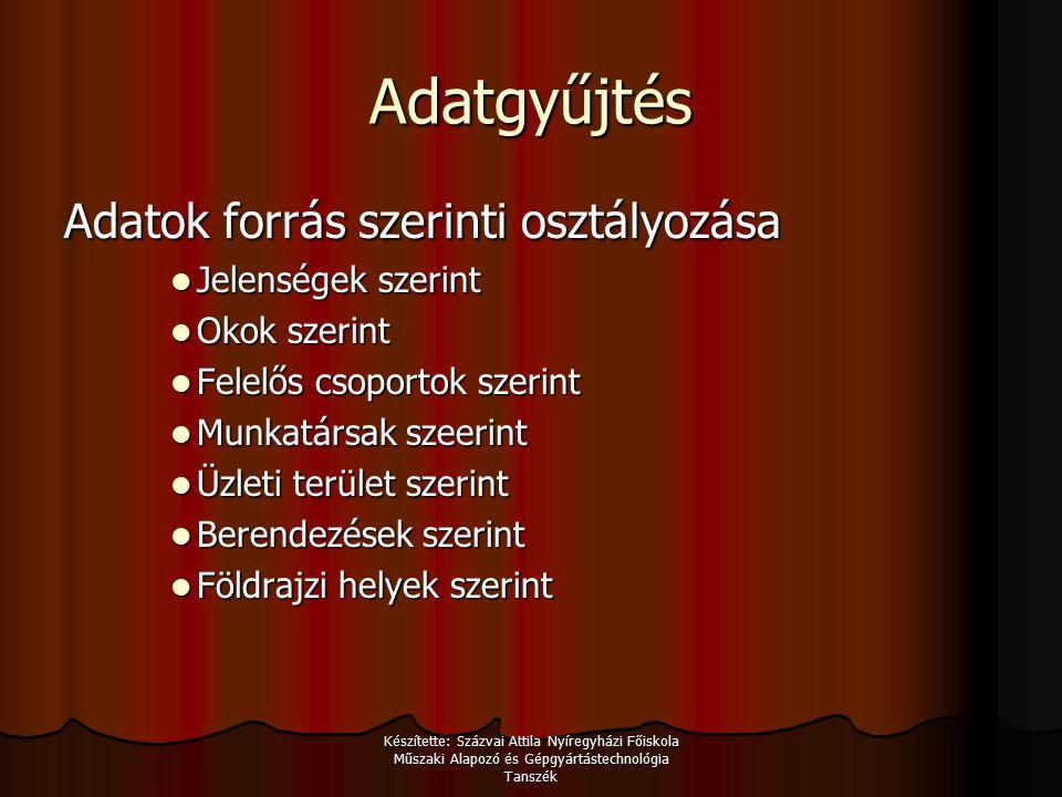 Készítette: Százvai Attila Nyíregyházi Főiskola Műszaki Alapozó és Gépgyártástechnológia Tanszék Adatgyűjtés mikor.