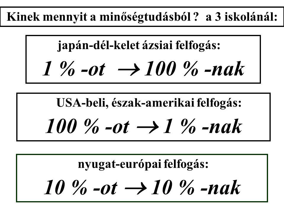 """a nyugat-európai felfogás: Q TM japán-dél-kelet ázsiai felfogás: T Q M ( sőt : inkább : CW ) USA-beli, észak-amerikai felfogás: M T Q a TQM súlyai, """"b"""