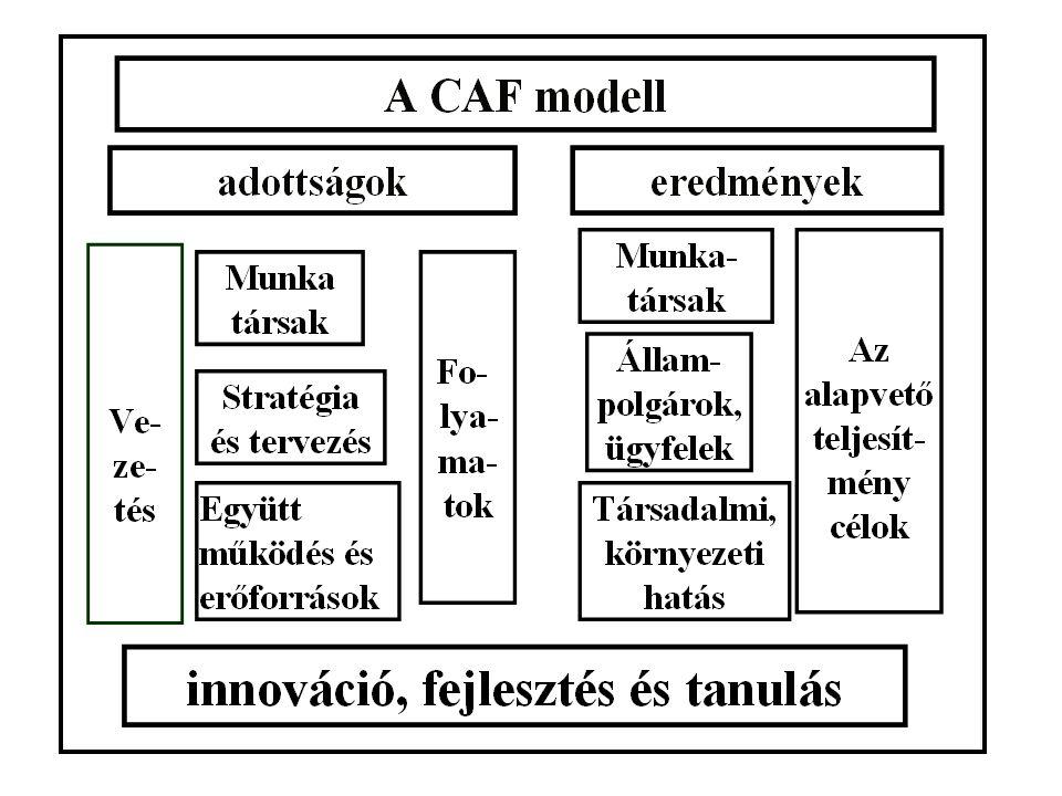 a CAF 4 alapvető CÉLJA: 1. a TQM elveinek megértése és alkalmazása a közigazgatási szervezetek folyamatos javítására az önértékelés és a PDCA ciklus s