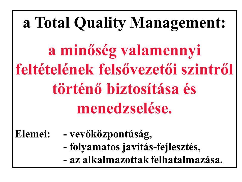 a TQM háromszintű modellje Folyamatos javítás-fejlesztés CÉL ALAPELVEK TÁMOGATÓ ELEMEK vevő- központúság a folyamatok javítás- fejlesztése teljes körű