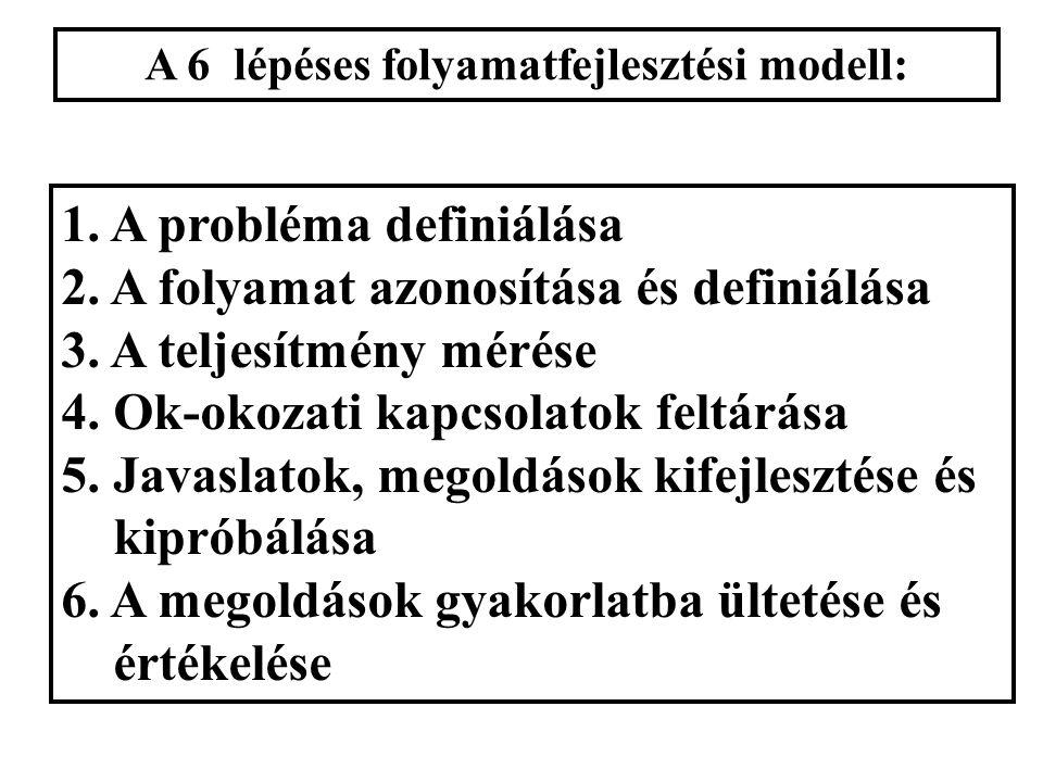 """A problémamegoldás két fő modellje: a """"6 lépés"""" és a PDCA"""