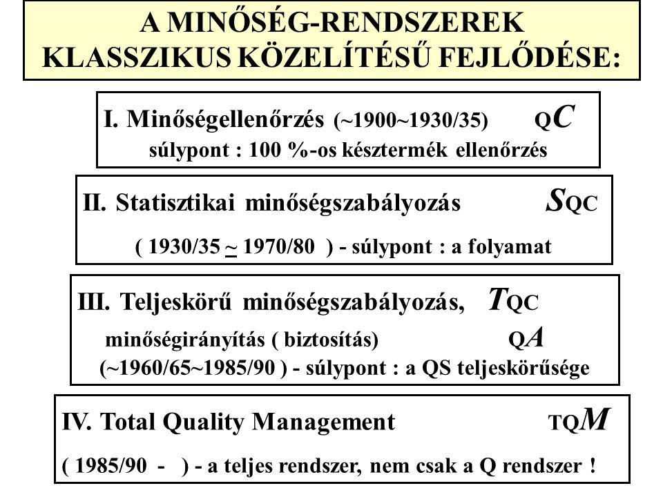 További speciális rendszerek: - ISO 14001(környezet) - COMENIUS 2000 (közoktatás) - KES : Kórházi Ellátási Standardok - CAF: Common Assestment Framework (EU közigazgatás)