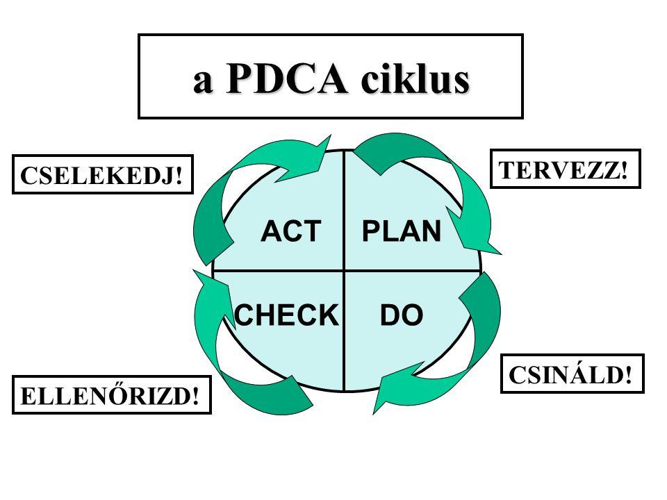 A 6 lépéses folyamatfejlesztési modell: 1. A probléma definiálása 2. A folyamat azonosítása és definiálása 3. A teljesítmény mérése 4. Ok-okozati kapc