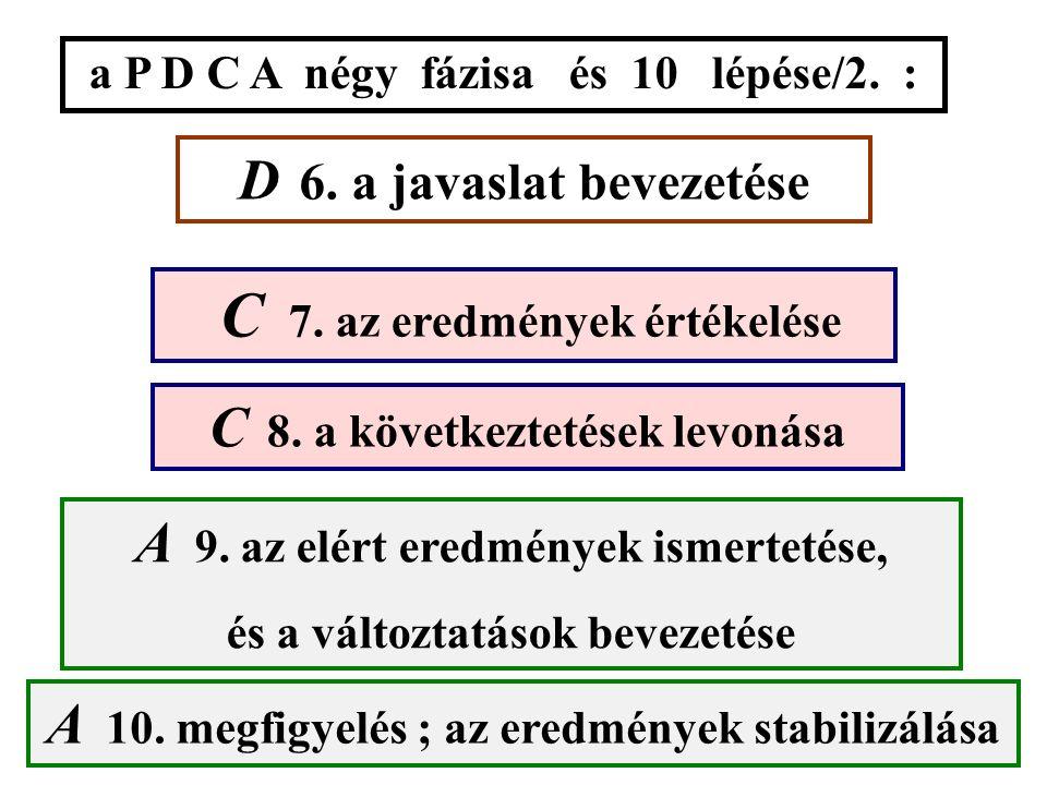 a P D C A négy fázisa és 10 lépése/1. : P 1. a vevő igények felmérése és elemzése P 2. a jelenlegi folyamatok leírása P 3. mérés, elemzés ; az alapvet