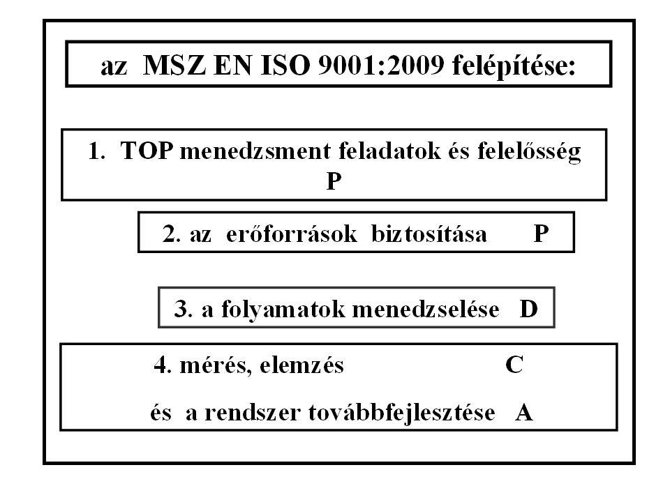 a P D C A négy fázisa és 10 lépése/2. : D 6. a javaslat bevezetése C 7. az eredmények értékelése C 8. a következtetések levonása A 9. az elért eredmén